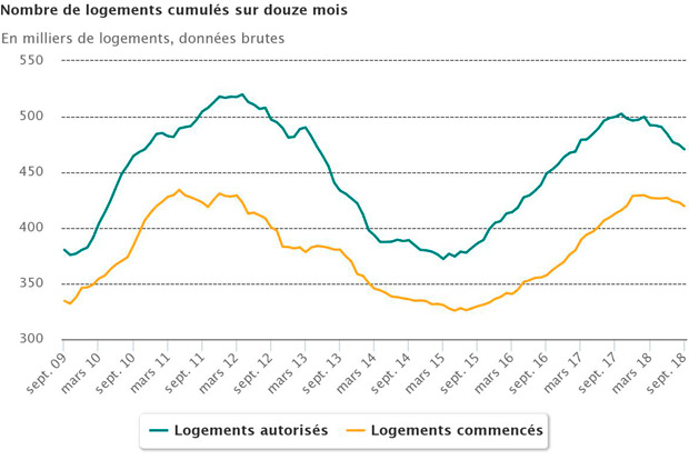 France statistiques construction