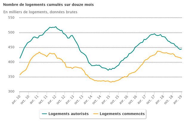 Conjoncture statistique construction logements locaux France avril 2019